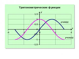 x y y=cos(x) y=sin(x)