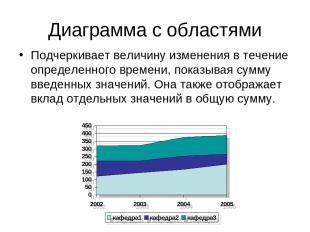 Диаграмма с областями Подчеркивает величину изменения в течение определенного вр