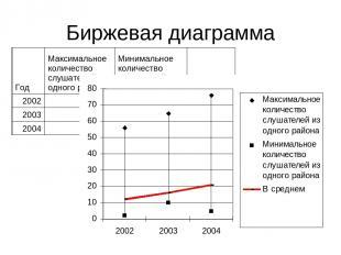 Биржевая диаграмма Год Максимальное количество слушателей из одного района Миним