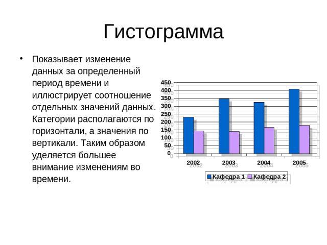 Гистограмма Показывает изменение данных за определенный период времени и иллюстрирует соотношение отдельных значений данных. Категории располагаются по горизонтали, а значения по вертикали. Таким образом уделяется большее внимание изменениям во времени.