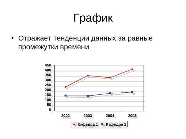 График Отражает тенденции данных за равные промежутки времени