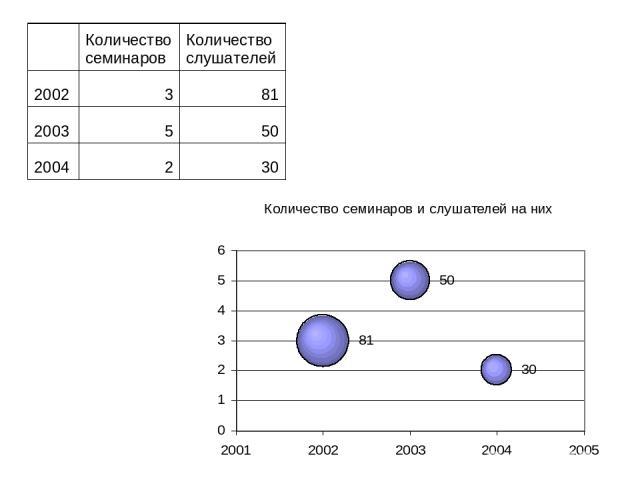 Количество семинаров Количество слушателей 2002 3 81 2003 5 50 2004 2 30