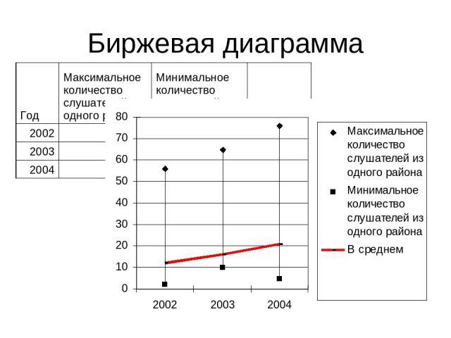 Биржевая диаграмма Год Максимальное количество слушателей из одного района Минимальное количество слушателей из одного района В среднем 2002 56 2 12 2003 65 10 16 2004 76 5 21