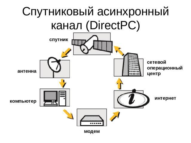 Спутниковый асинхронный канал (DirectPC)