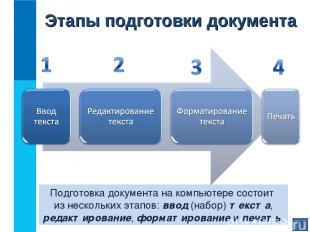 Этапы подготовки документа Подготовка документа на компьютере состоит из несколь