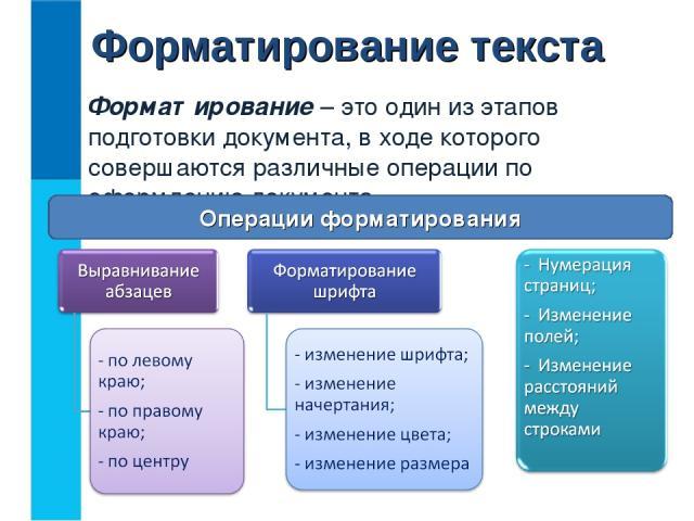 Форматирование текста Форматирование – это один из этапов подготовки документа, в ходе которого совершаются различные операции по оформлению документа. Операции форматирования
