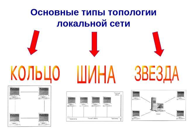 Основные типы топологии локальной сети