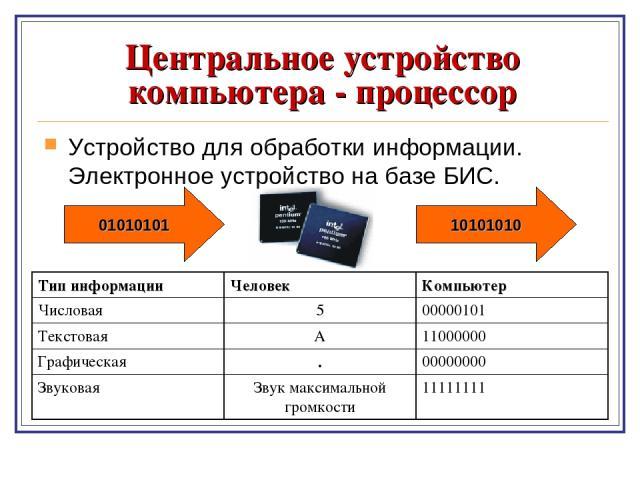 Центральное устройство компьютера - процессор Устройство для обработки информации. Электронное устройство на базе БИС. 01010101 10101010 Тип информации Человек Компьютер Числовая 5 00000101 Текстовая А 11000000 Графическая . 00000000 Звуковая Звук м…