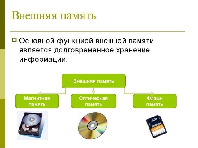 Внешняя память Основной функцией внешней памяти является долговременное хранение информации. Внешняя память Магнитная память Оптическая память Флэш- память