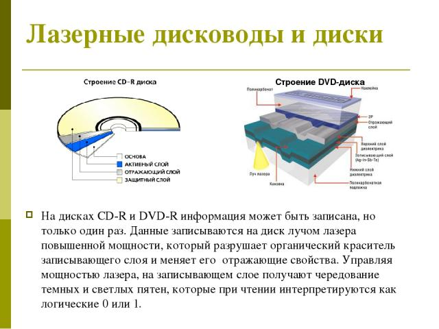 Лазерные дисководы и диски На дисках CD-R и DVD-R информация может быть записана, но только один раз. Данные записываются на диск лучом лазера повышенной мощности, который разрушает органический краситель записывающего слоя и меняет его отражающие с…