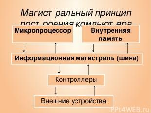 Магистральный принцип построения компьютера Информационная магистраль (шина) Мик