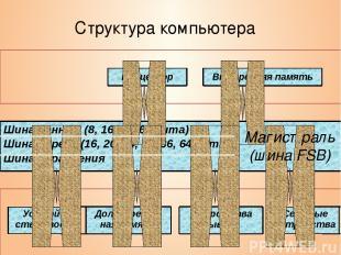 Структура компьютера Магистраль (шина FSB) Процессор Внутренняя память Шина данн