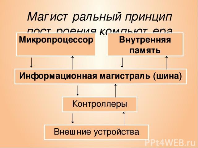 Магистральный принцип построения компьютера Информационная магистраль (шина) Микропроцессор Контроллеры Внешние устройства Внутренняя память