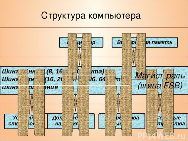 Структура компьютера Магистраль (шина FSB) Процессор Внутренняя память Шина данных (8, 16, 32, 64 бита) Шина адреса (16, 20, 24, 32, 36, 64 бита) Шина управления Устрой-ства ввода Долговремен-ная память Устройства вывода Сетевые устройства