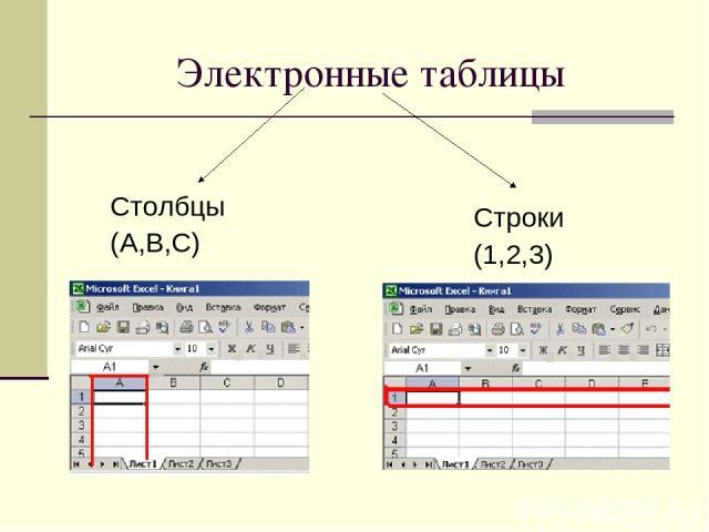 Электронные таблицы Столбцы (A,B,C) Строки (1,2,3)