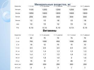 Минеральные вещества, мг Витамины Вещества 7-10 лет 11-13, мальчики 11-13, девоч