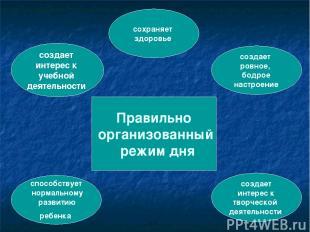 Правильно организованный режим дня создает интерес к учебной деятельности способ