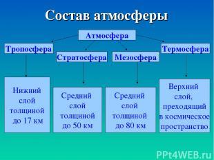 Состав атмосферы Атмосфера Тропосфера Нижний слой толщиной до 17 км Стратосфера
