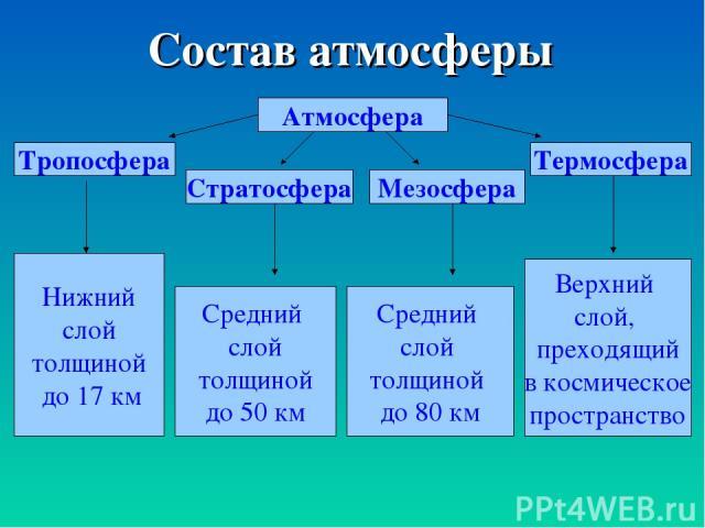 Состав атмосферы Атмосфера Тропосфера Нижний слой толщиной до 17 км Стратосфера Средний слой толщиной до 50 км Мезосфера Средний слой толщиной до 80 км Термосфера Верхний слой, преходящий в космическое пространство