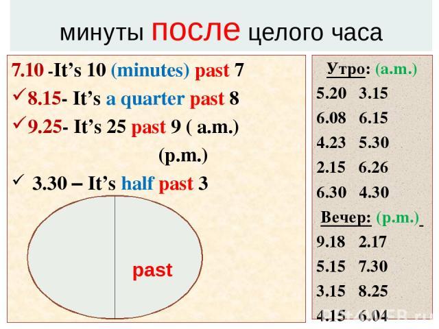 минуты после целого часа 7.10 -It's 10 (minutes) past 7 8.15- It's a quarter past 8 9.25- It's 25 past 9 ( a.m.) (p.m.) 3.30 – It's half past 3 Утро: (a.m.) 5.20 3.15 6.08 6.15 4.23 5.30 2.15 6.26 6.30 4.30 Вечер: (p.m.) 9.18 2.17 5.15 7.30 3.15 8.2…
