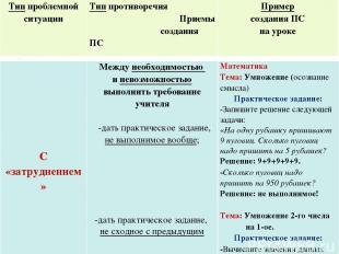 Тип проблемной ситуации Тип противоречия Приемы создания ПС Пример создания ПС н
