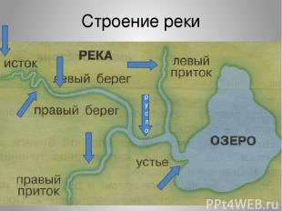 Строение реки русло
