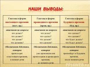 Глаголы в форме настоящего времени (наст. вр.) Глаголы в форме прошедшего времен