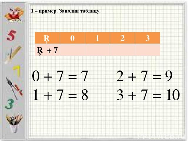 1 – пример. Заполни таблицу. 0 + 7 = 7 2 + 7 = 9 1 + 7 = 8 3 + 7 = 10 □ 0 1 2 3 □ + 7