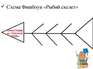 ОРФОГРАММЫ- ГЛАСНЫЕ БУКВЫ Схема Фишбоун «Рыбий скелет»