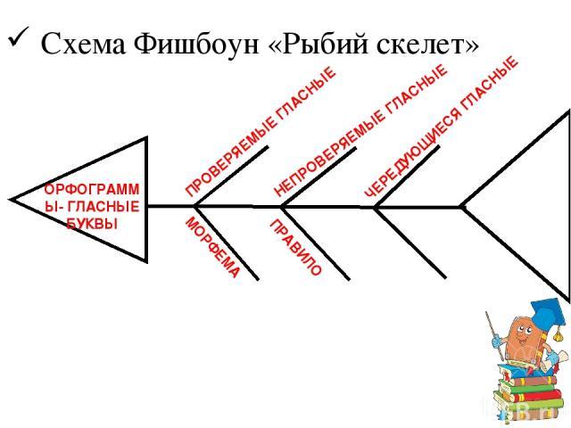 ОРФОГРАММЫ- ГЛАСНЫЕ БУКВЫ ПРОВЕРЯЕМЫЕ ГЛАСНЫЕ НЕПРОВЕРЯЕМЫЕ ГЛАСНЫЕ ЧЕРЕДУЮЩИЕСЯ ГЛАСНЫЕ МОРФЕМА ПРАВИЛО Схема Фишбоун «Рыбий скелет»