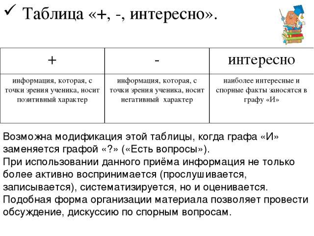 Таблица «+, -, интересно». Возможна модификация этой таблицы, когда графа «И» заменяется графой «?» («Есть вопросы»). При использовании данного приёма информация не только более активно воспринимается (прослушивается, записывается), систематизируетс…