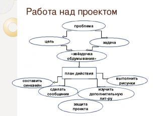Работа над проектом проблема план действия цель задача «звёздочка обдумывания» с