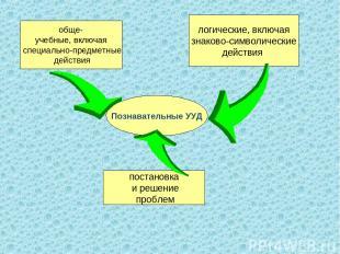 Познавательные УУД обще- учебные, включая специально-предметные действия логичес