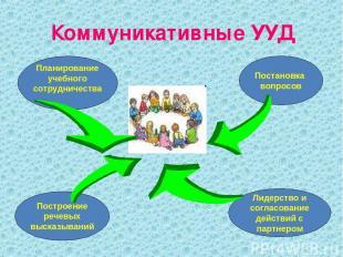 Коммуникативные УУД Планирование учебного сотрудничества Постановка вопросов Пос