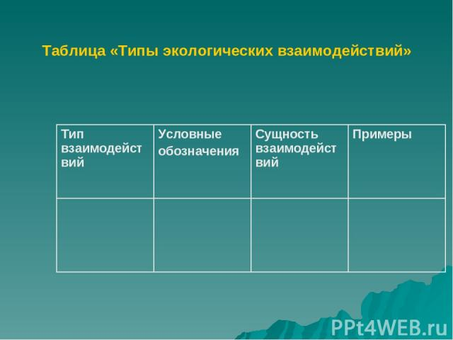 Таблица «Типы экологических взаимодействий»