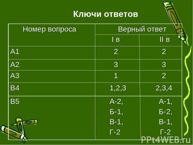 Ключи ответов Номер вопроса Верный ответ I в II в А1 2 2 А2 3 3 А3 1 2 В4 1,2,3 2,3,4 В5 А-2, А-1, Б-1, Б-2, В-1, В-1, Г-2 Г-2