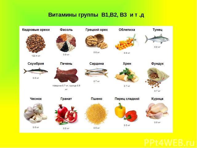 Витамины группы В1,В2, В3 и т .д