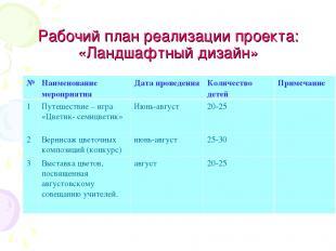 Рабочий план реализации проекта: «Ландшафтный дизайн» № Наименование мероприятия