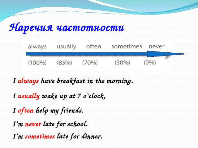 Наречия частотности I always have breakfast in the morning. I usually wake up at 7 o`clock. I often help my friends. I`m never late for school. I`m sometimes late for dinner.