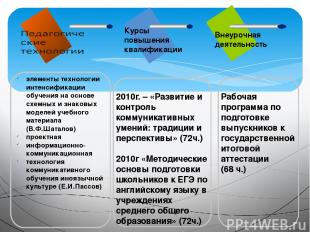 Курсы повышения квалификации Внеурочная деятельность элементы технологии интенси
