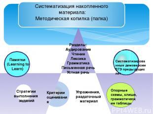 Систематизация накопленного материала: Методическая копилка (папка) Памятки (Lea