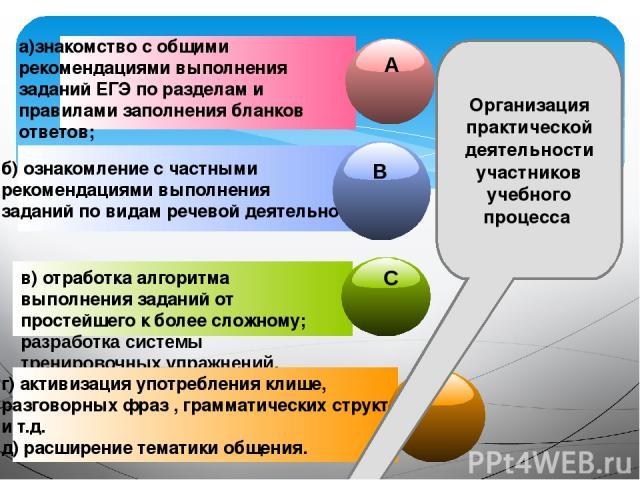 а)знакомство с общими рекомендациями выполнения заданий ЕГЭ по разделам и правилами заполнения бланков ответов; б) ознакомление с частными рекомендациями выполнения заданий по видам речевой деятельности; в) отработка алгоритма выполнения заданий от …