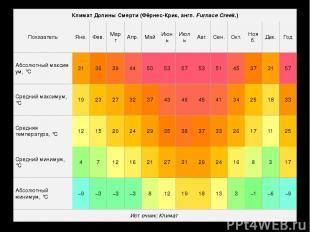 Климат Долины Смерти (Фёрнес-Крик,англ.FurnaceCreek.) Показатель Янв. Фев. Мар