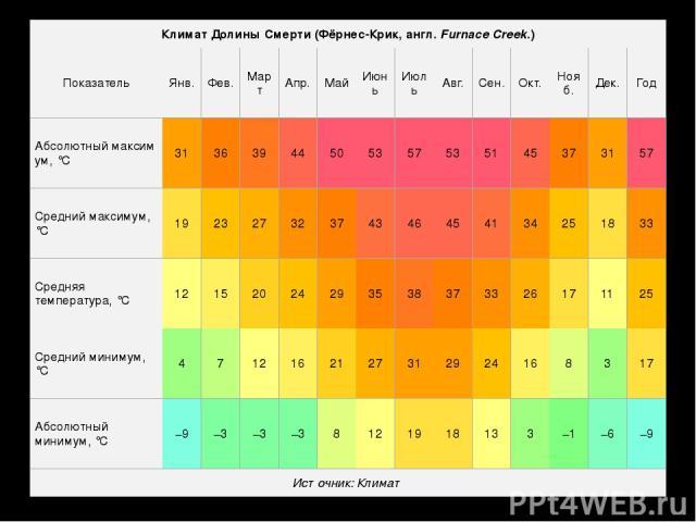 Климат Долины Смерти (Фёрнес-Крик,англ.FurnaceCreek.) Показатель Янв. Фев. Март Апр. Май Июнь Июль Авг. Сен. Окт. Нояб. Дек. Год Абсолютныймаксимум,°C 31 36 39 44 50 53 57 53 51 45 37 31 57 Средний максимум, °C 19 23 27 32 37 43 46 45 41 34 25 1…