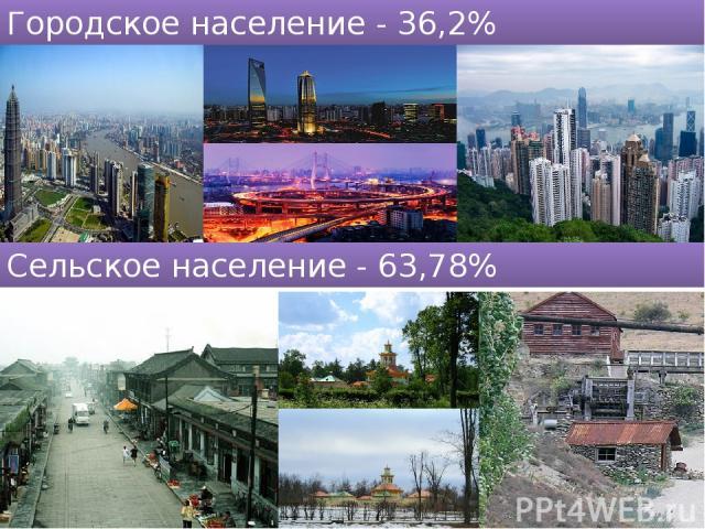 Городское население - 36,2% Сельское население - 63,78%