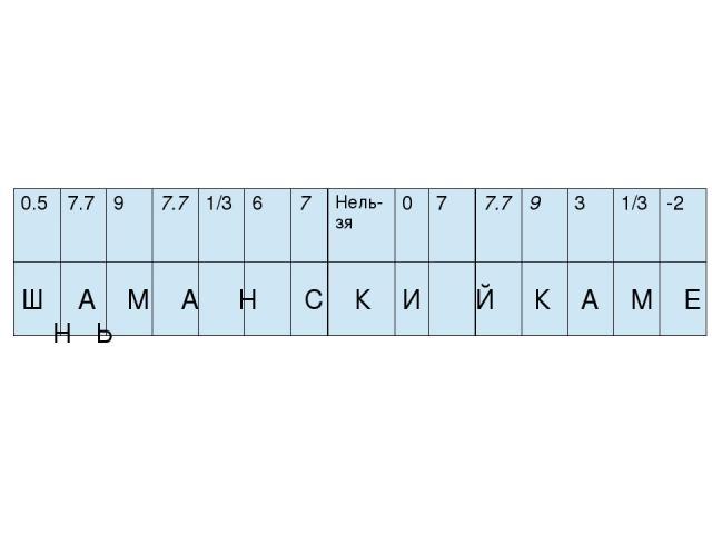 Ш А М А Н С К И Й К А М Е Н Ь 0.5 7.7 9 7.7 1/3 6 7 Нель-зя 0 7 7.7 9 3 1/3 -2