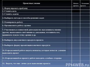Проектные умения Начало проекта Окончание проекта 1. Формулировать проблему  2.