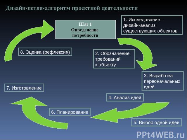 Дизайн-петля-алгоритм проектной деятельности Шаг 1 Определение потребности 1. Исследование- дизайн-анализ существующих объектов 2. Обозначение требований к объекту 3. Выработка первоначальных идей 6. Планирование 4. Анализ идей 5. Выбор одной идеи 7…