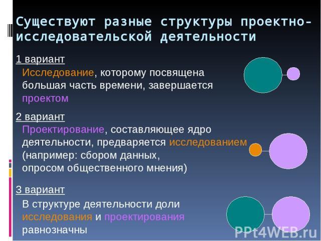 Существуют разные структуры проектно-исследовательской деятельности В структуре деятельности доли исследования и проектирования равнозначны Проектирование, составляющее ядро деятельности, предваряется исследованием (например: сбором данных, опросом …