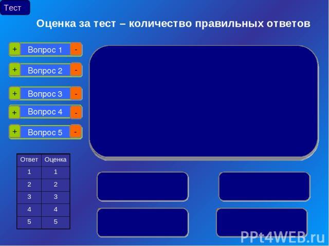 Вопрос 1 Вопрос 2 Вопрос 3 Вопрос 4 Вопрос 5 + - + + + + - - - - Тест Оценка за тест – количество правильных ответов
